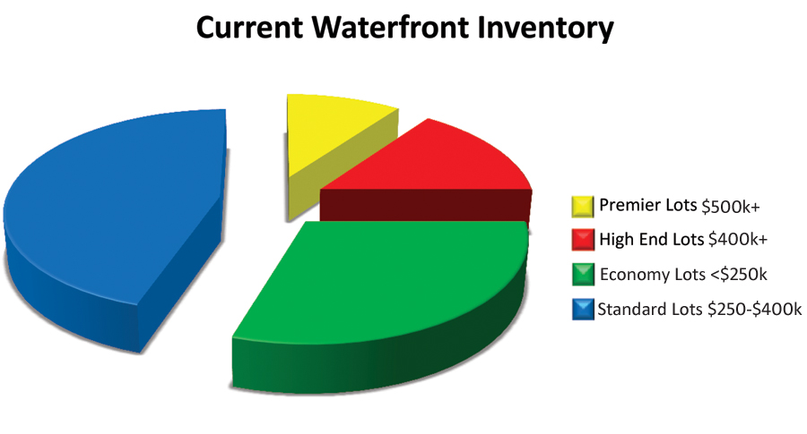 Current Waterfront Inventory